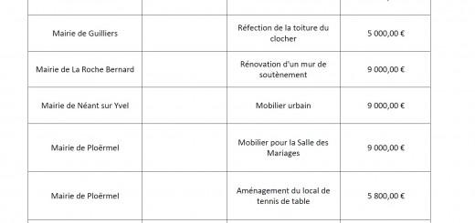 Tableau réserve parlementaire 2014