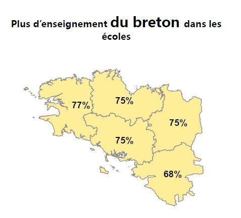 Enseignement breton écoles